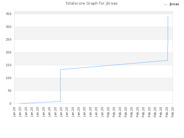 Totalscore Graph for jbroas