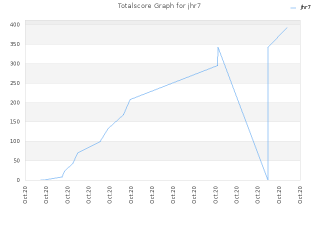 Totalscore Graph for jhr7