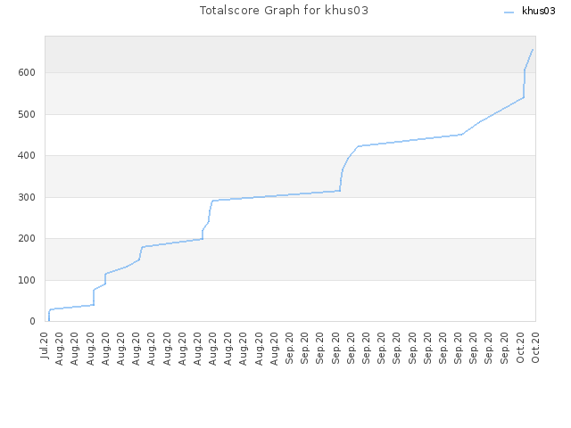 Totalscore Graph for khus03