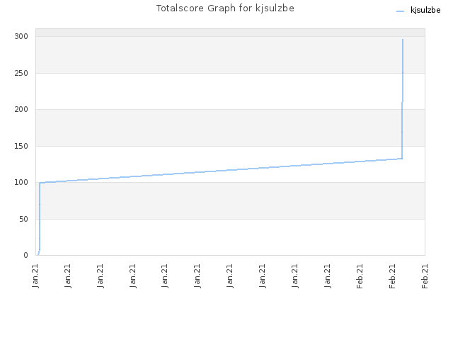 Totalscore Graph for kjsulzbe
