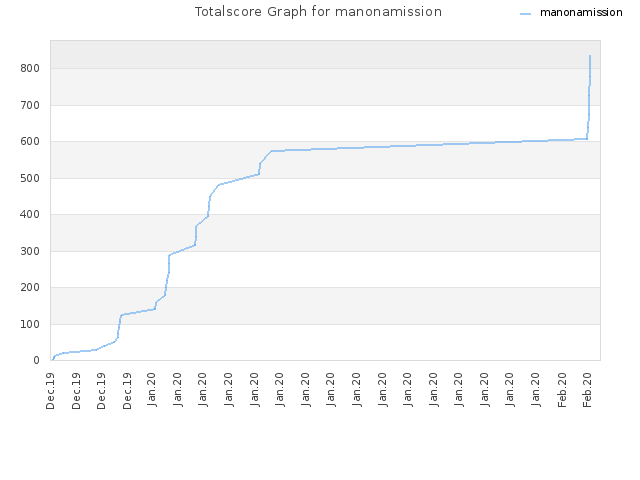 Totalscore Graph for manonamission