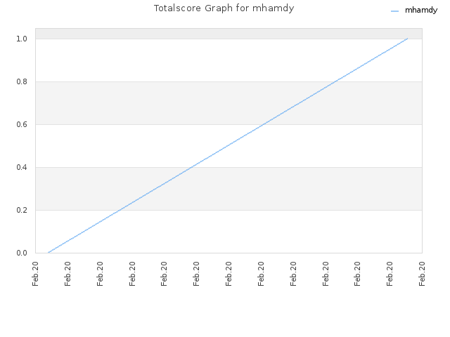 Totalscore Graph for mhamdy