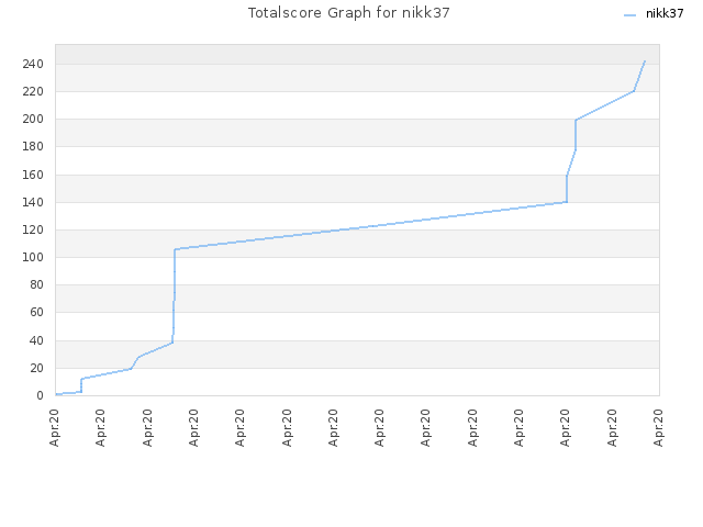 Totalscore Graph for nikk37
