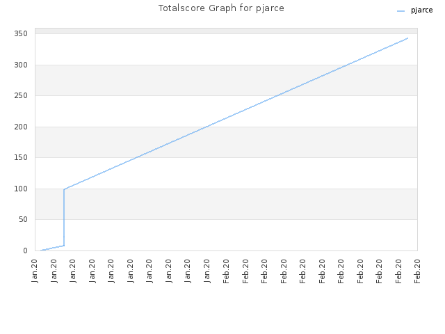 Totalscore Graph for pjarce