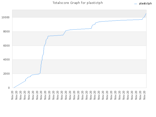 Totalscore Graph for plastictph
