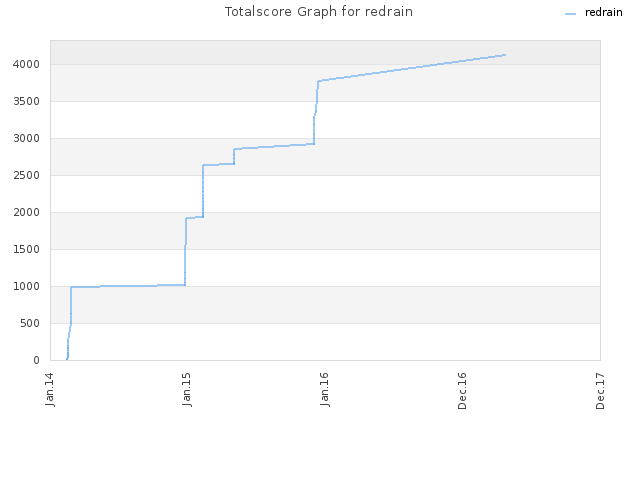 Totalscore Graph for redrain