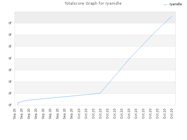Totalscore Graph for ryanidle