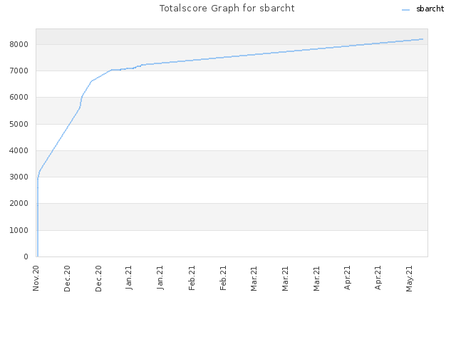 Totalscore Graph for sbarcht