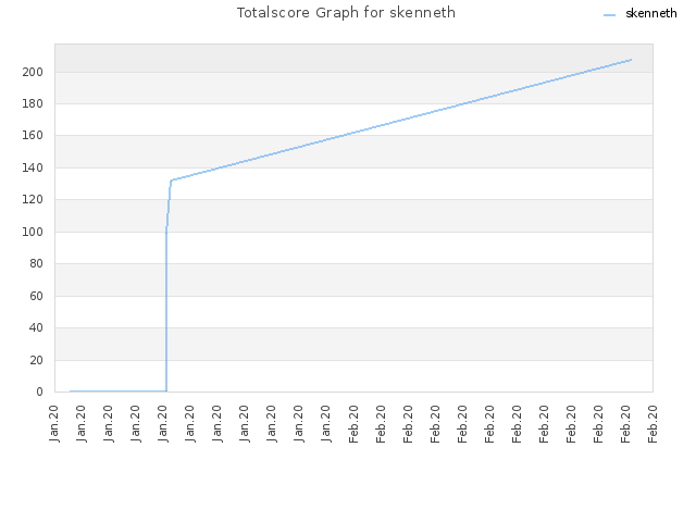 Totalscore Graph for skenneth