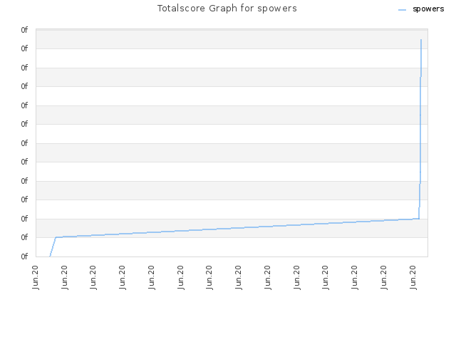 Totalscore Graph for spowers