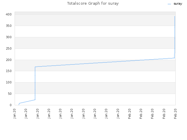Totalscore Graph for suray