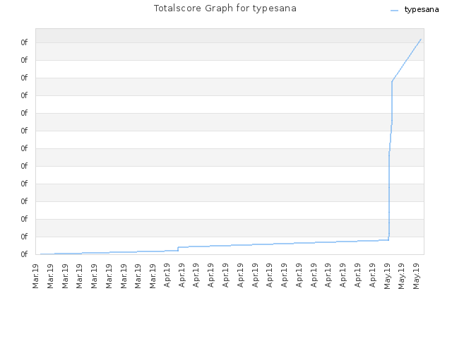 Totalscore Graph for typesana