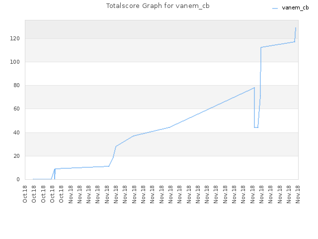 Totalscore Graph for vanem_cb
