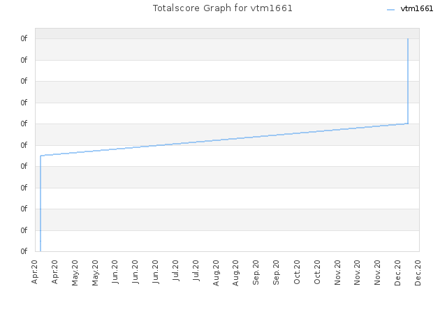 Totalscore Graph for vtm1661