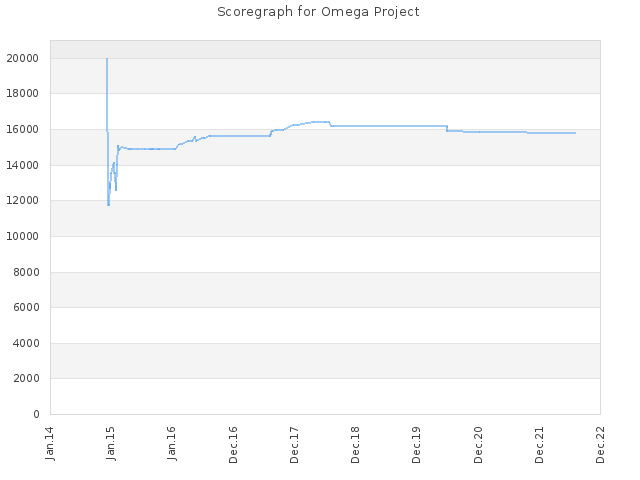 Score history for site Omega Project