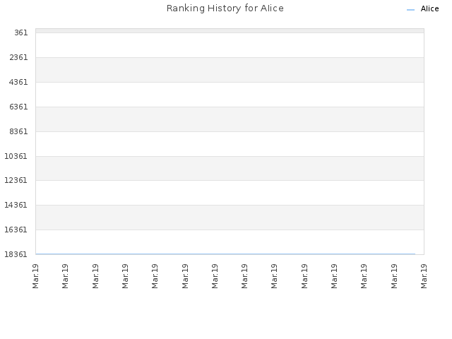 Ranking History for AIice