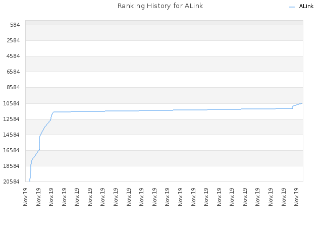 Ranking History for ALink