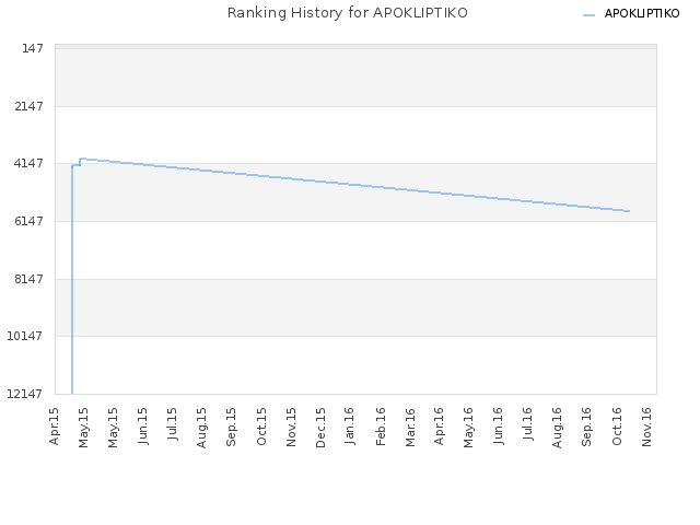 Ranking History for APOKLIPTIKO