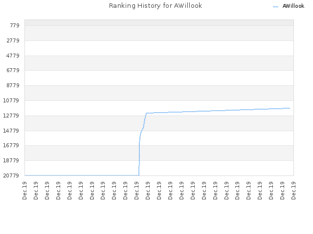 Ranking History for AWillook