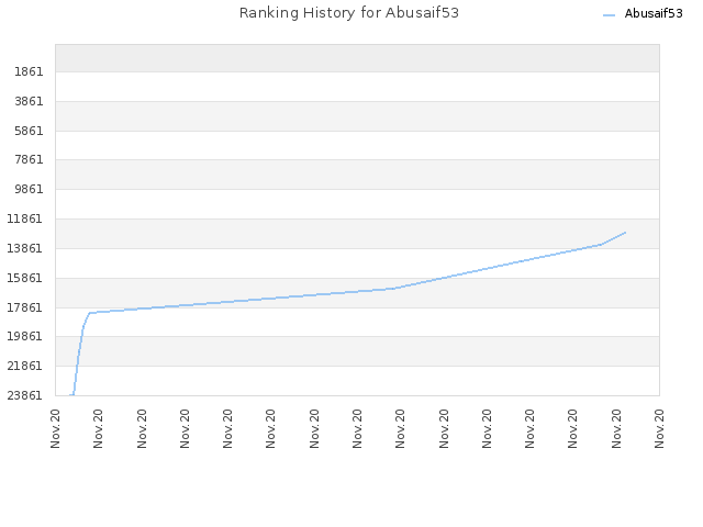 Ranking History for Abusaif53