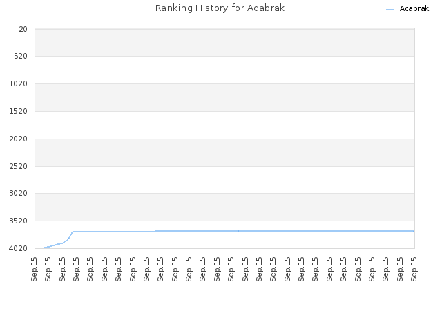 Ranking History for Acabrak