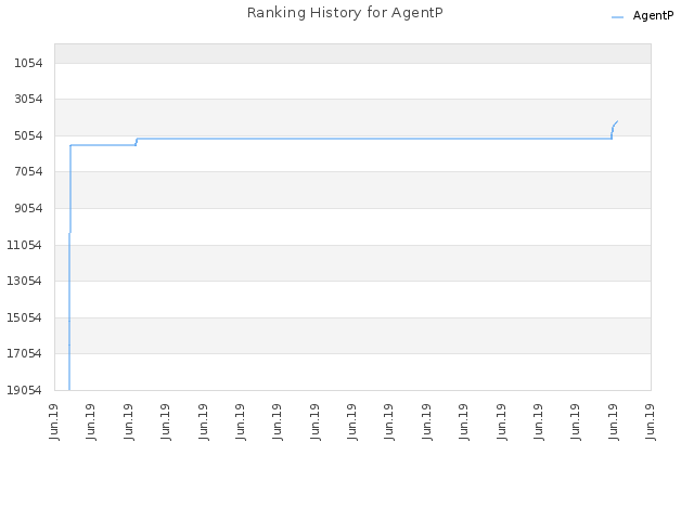 Ranking History for AgentP