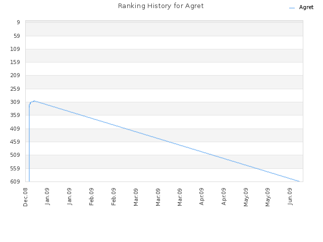 Ranking History for Agret