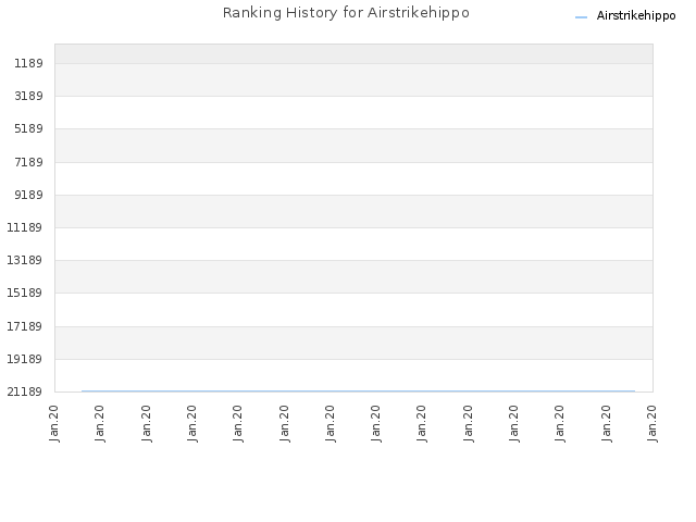 Ranking History for Airstrikehippo