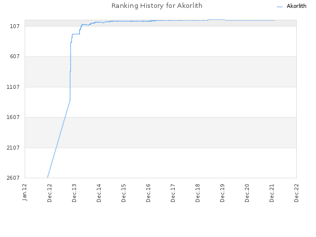 Ranking History for Akorlith