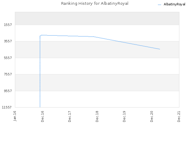 Ranking History for AlbatinyRoyal