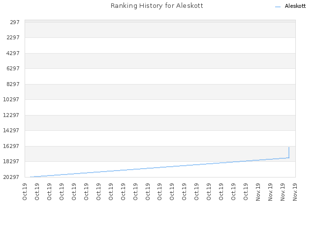 Ranking History for Aleskott