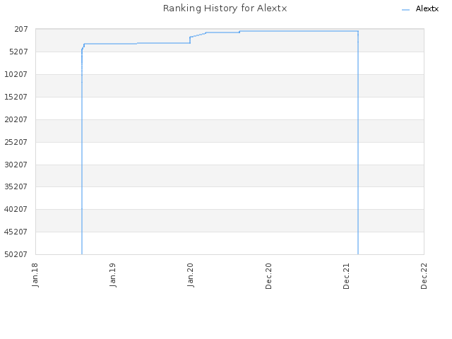 Ranking History for Alextx