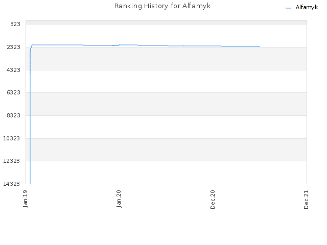 Ranking History for Alfamyk