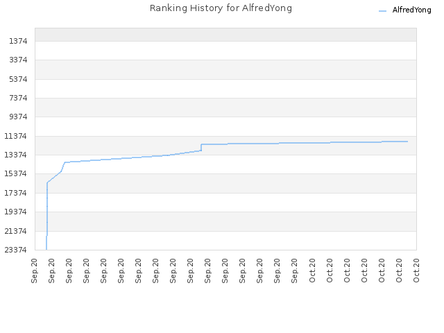 Ranking History for AlfredYong