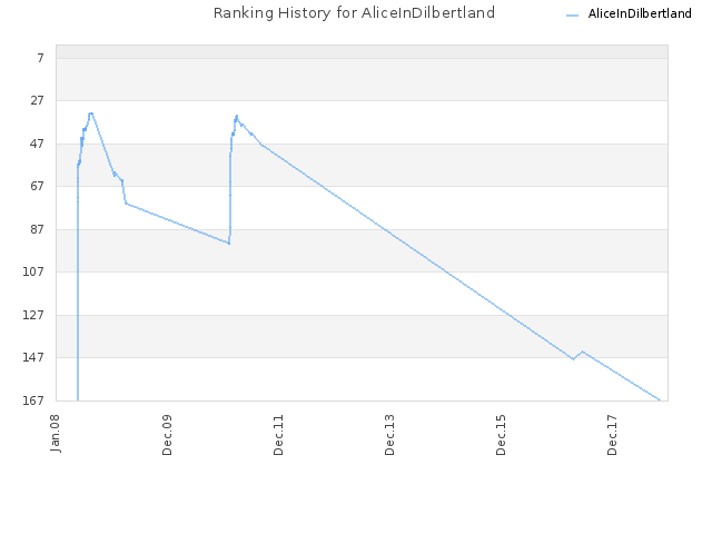 Ranking History for AliceInDilbertland