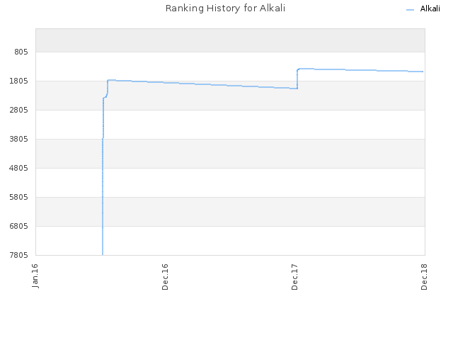 Ranking History for Alkali