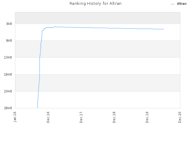 Ranking History for Altran