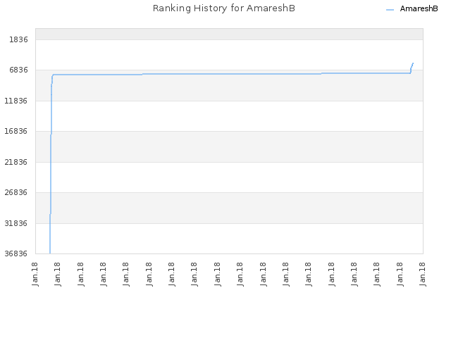 Ranking History for AmareshB
