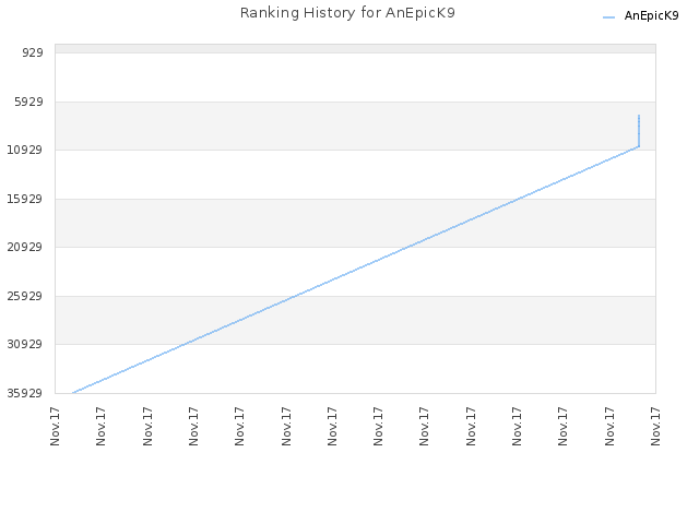 Ranking History for AnEpicK9