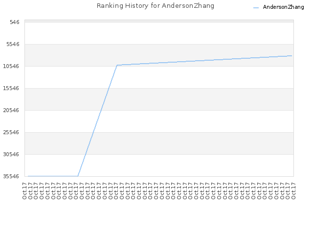 Ranking History for AndersonZhang