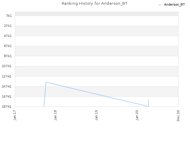 Ranking History for Anderson_BT