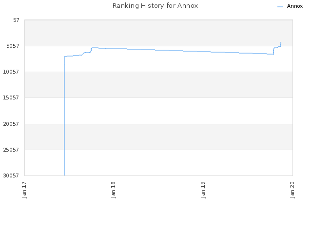 Ranking History for Annox