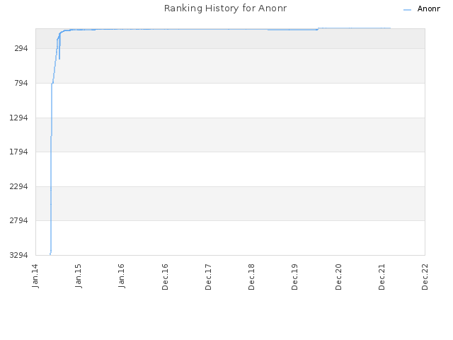 Ranking History for Anonr