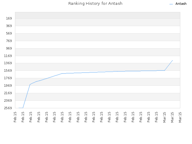 Ranking History for Antash