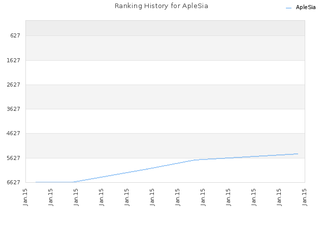 Ranking History for ApleSia