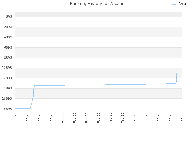 Ranking History for Arcani