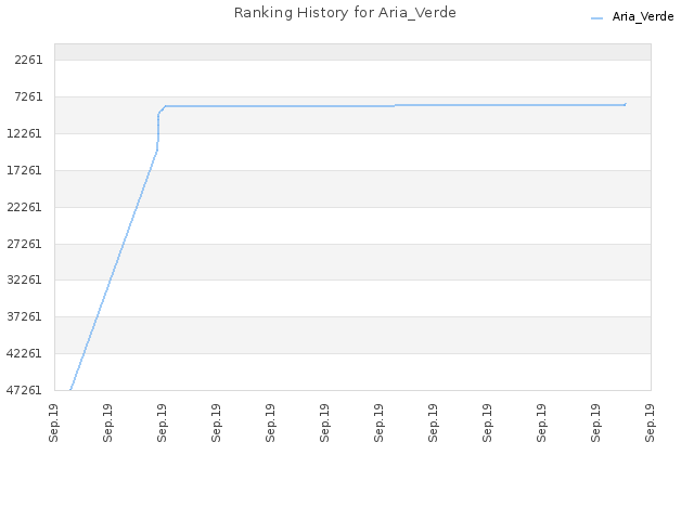 Ranking History for Aria_Verde