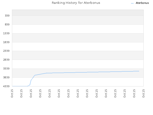 Ranking History for Aterbonus