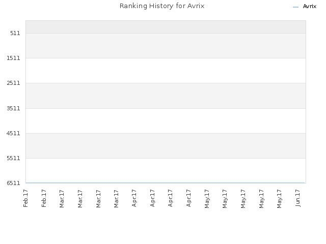 Ranking History for Avrix