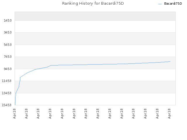 Ranking History for Bacardi75D